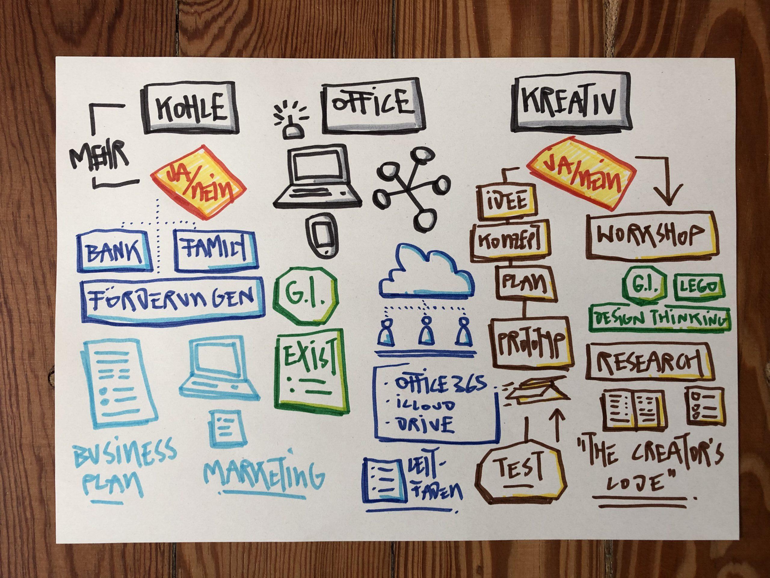 Startup - Design - EXIST Template
