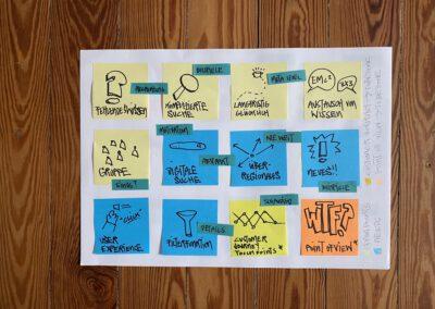 Design Thinking Persona SRH Heidelberg Gründer Institut